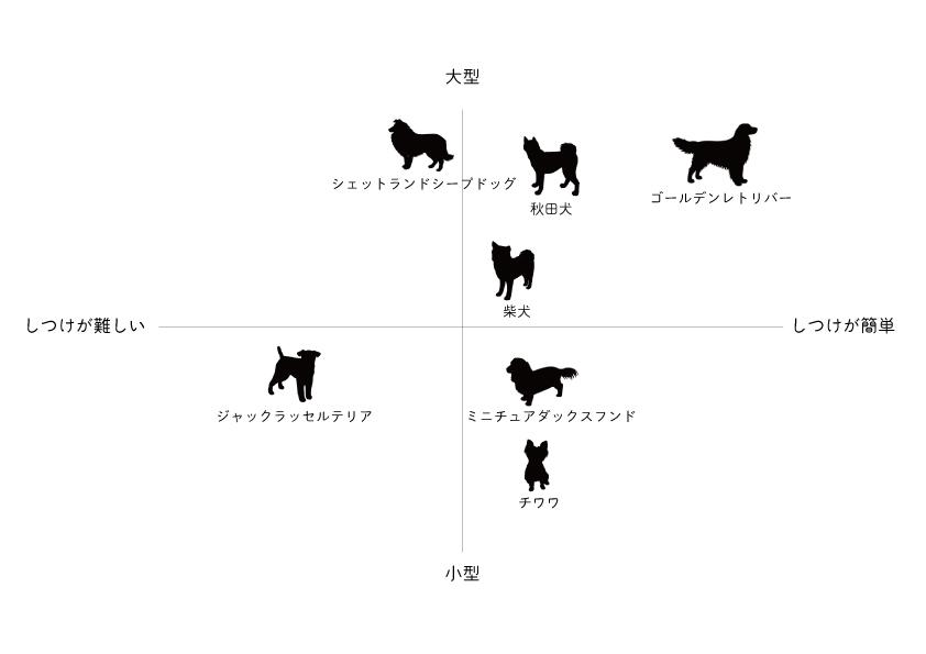 犬-ポジショニングマップ_ver2