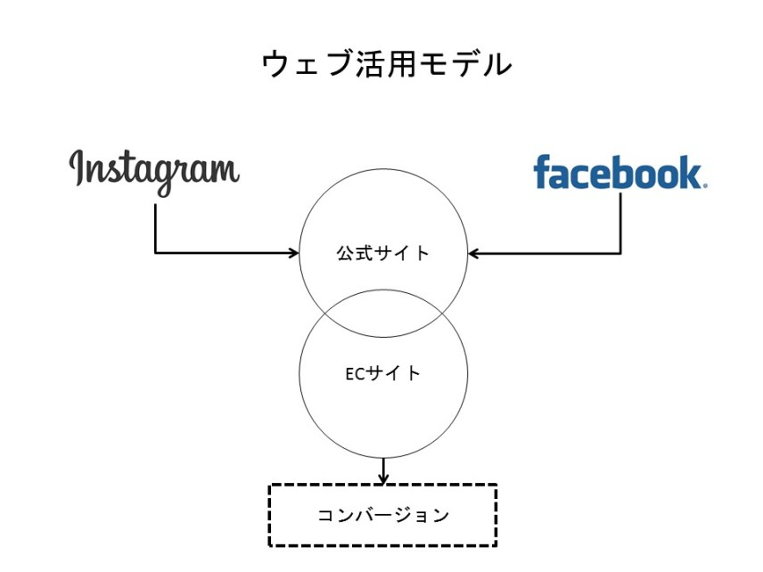 PINK FLAG(佐々木拓人さん)のウェブ活用モデル