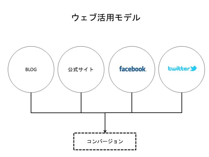 守山菜穂子さんのウェブ活用モデル
